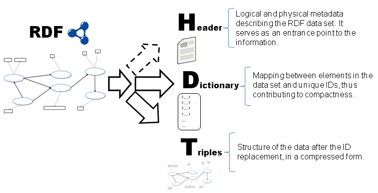 A explanation on HDT components