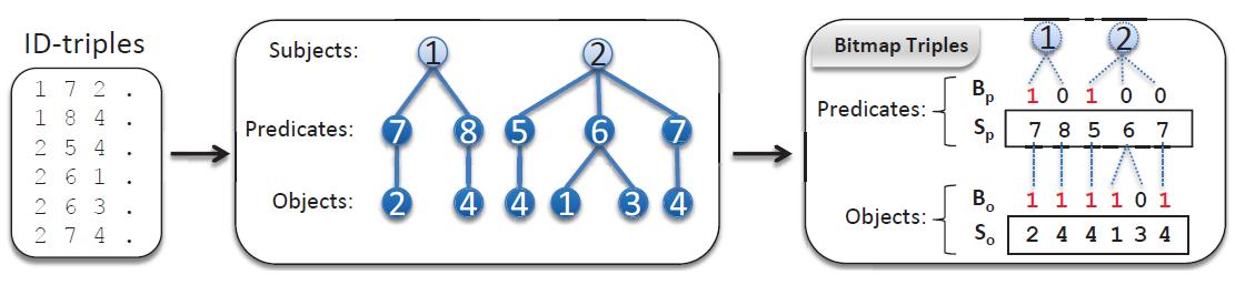 Figure 4: Description of Bitmap Triples.