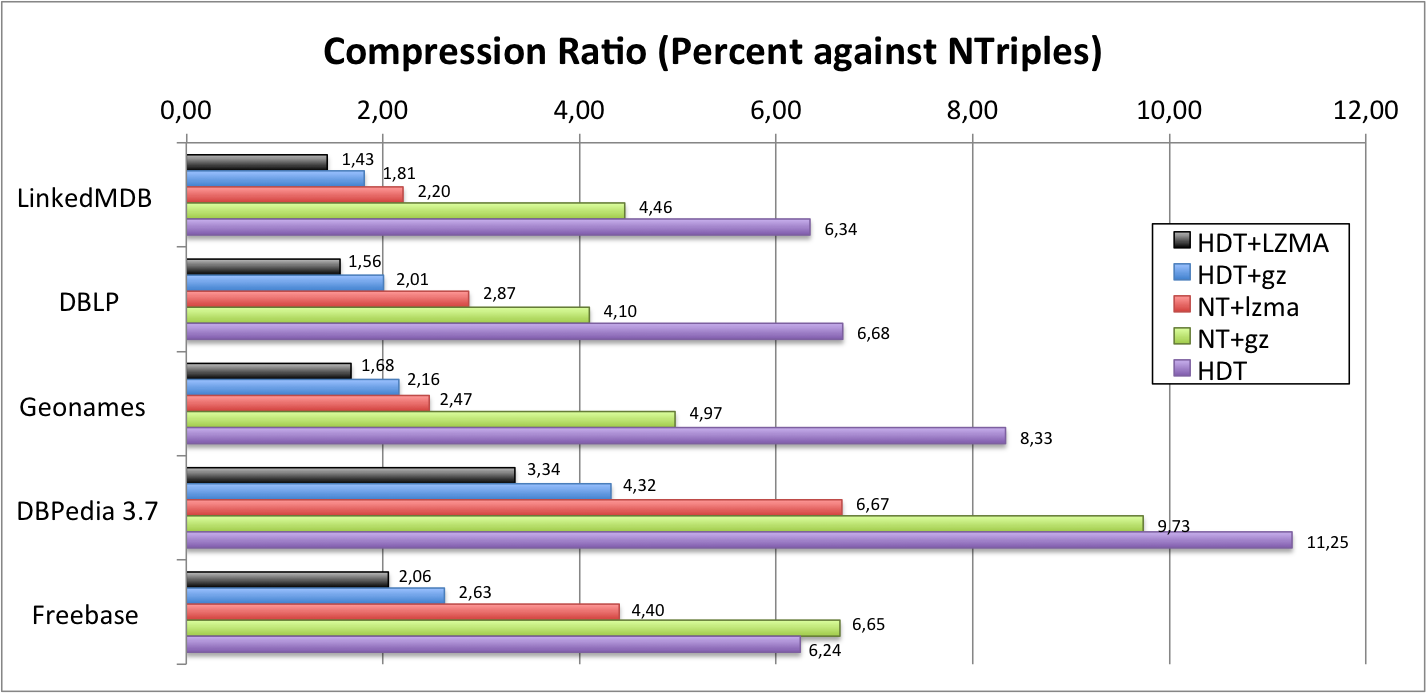 Compression Ratio of HDT