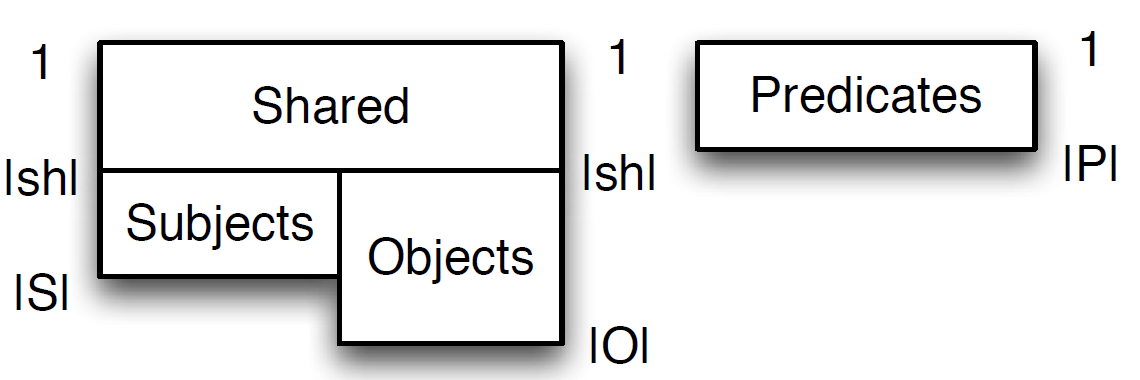 Figure 3: HDT dictionary organization into four sections
