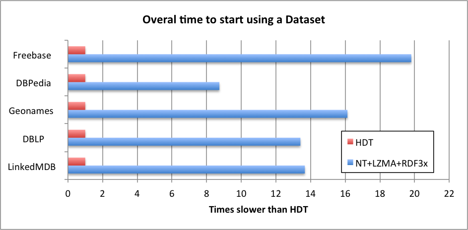 Query performance on Simple Triple Patterns