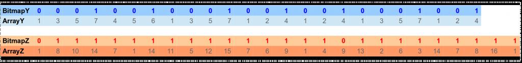 BitmapTriples representation